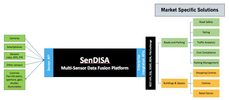 SenDISA Platform
